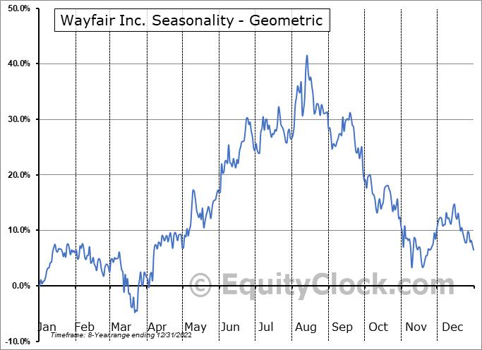 Wayfair Inc. (NYSE:W) Seasonality