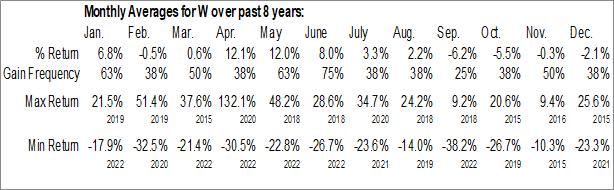Monthly Seasonal Wayfair Inc. (NYSE:W)