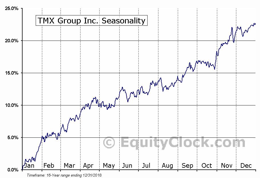 TMX Group (TSE:X) Seasonal Chart