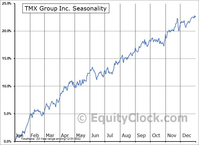 TMX Group Inc. (TSE:X.TO) Seasonality