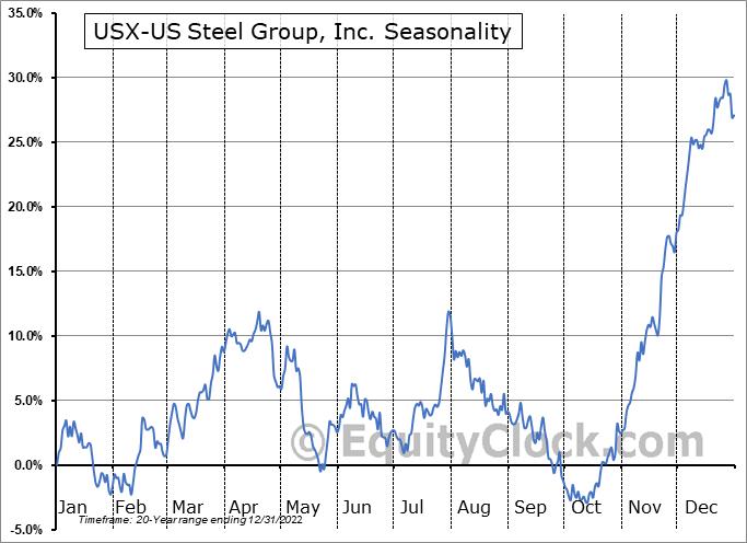 USX-US Steel Group, Inc. (NYSE:X) Seasonal Chart