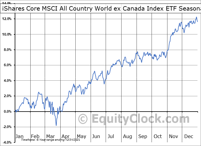 iShares Core MSCI All Country World ex Canada Index ETF (TSE:XAW.TO) Seasonal Chart
