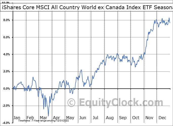 iShares Core MSCI All Country World ex Canada Index ETF (TSE:XAW.TO) Seasonality