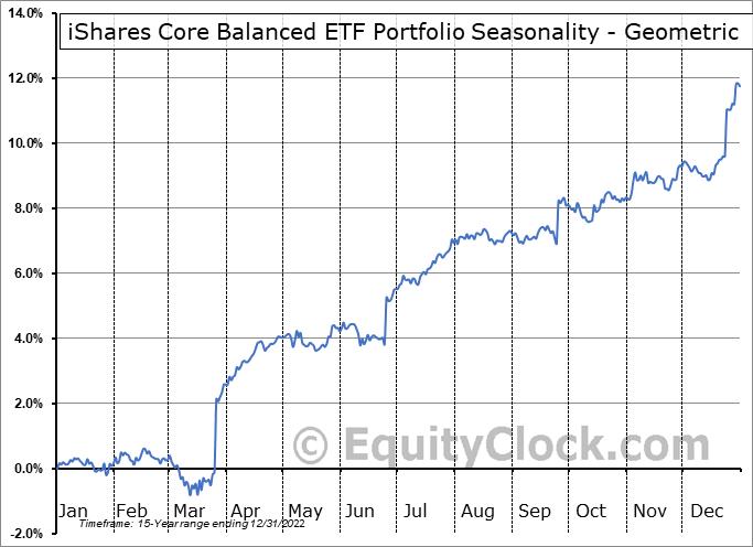 iShares Core Balanced ETF Portfolio (TSE:XBAL.TO) Seasonality