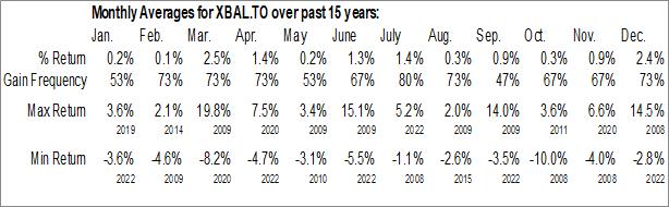 Monthly Seasonal iShares Core Balanced ETF Portfolio (TSE:XBAL.TO)