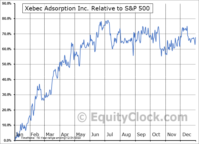 XBC.V Relative to the S&P 500