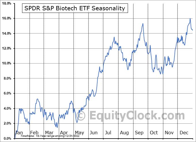 SPDR S&P Biotech ETF (NYSE:XBI) Seasonal Chart