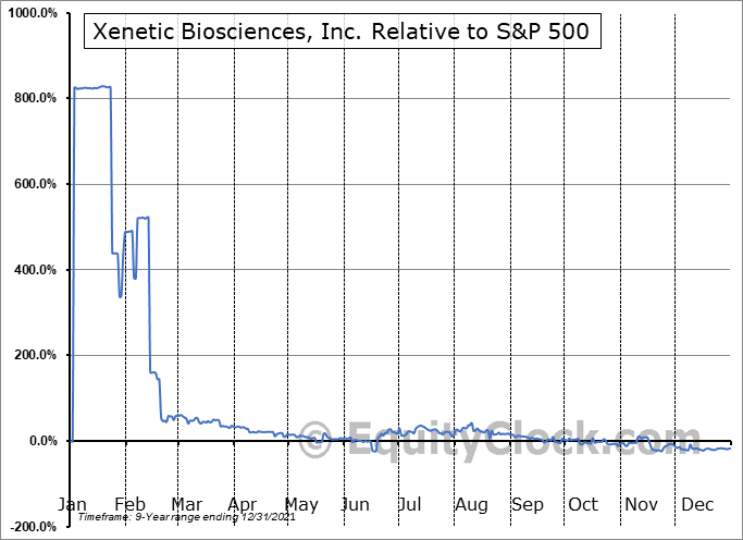 XBIO Relative to the S&P 500