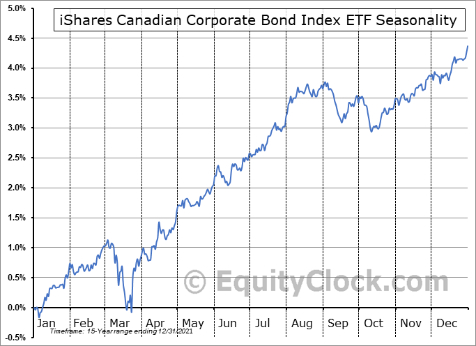 iShares Canadian Corporate Bond Index ETF (TSE:XCB.TO) Seasonal Chart