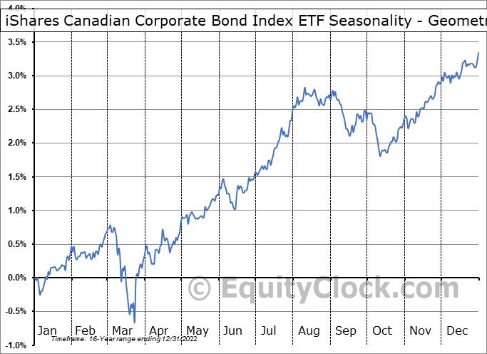 iShares Canadian Corporate Bond Index ETF (TSE:XCB.TO) Seasonality