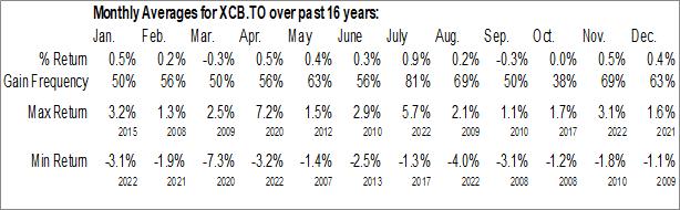 Monthly Seasonal iShares Canadian Corporate Bond Index ETF (TSE:XCB.TO)