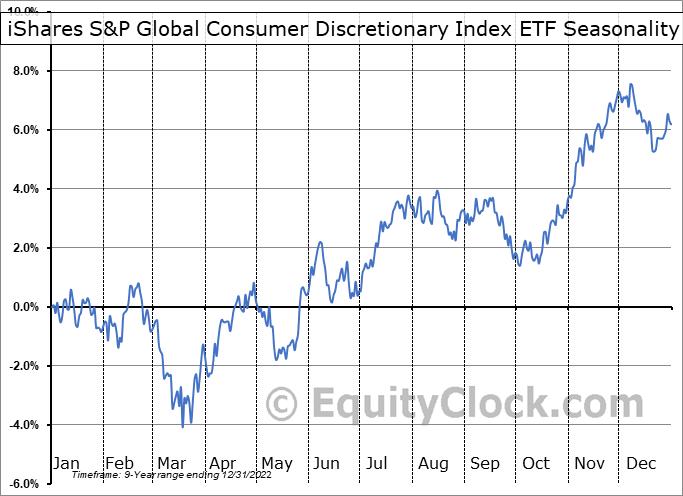 iShares S&P Global Consumer Discretionary Index ETF (CAD-Hedged) (TSE:XCD.TO) Seasonality