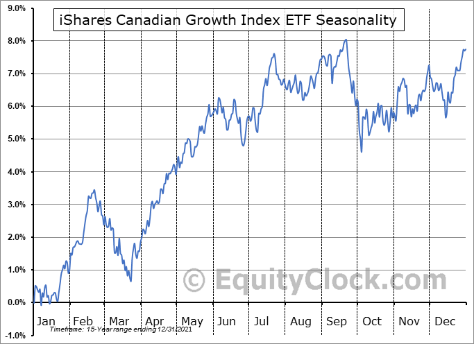 iShares Canadian Growth Index ETF (TSE:XCG.TO) Seasonal Chart