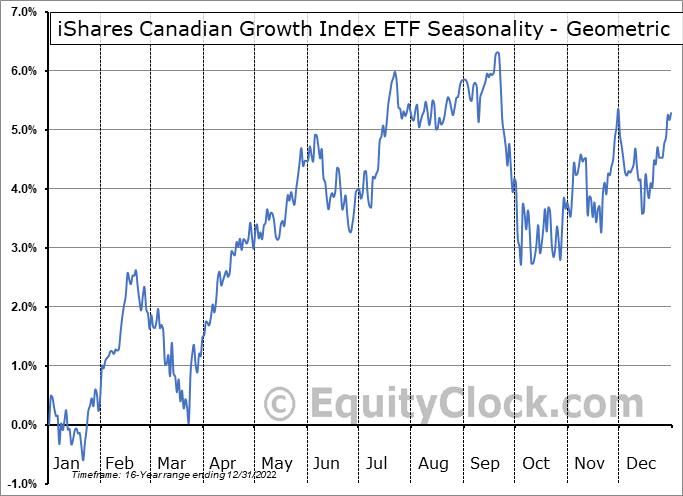iShares Canadian Growth Index ETF (TSE:XCG.TO) Seasonality