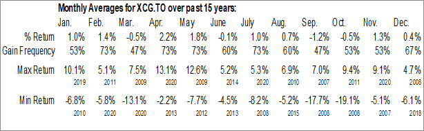 Monthly Seasonal iShares Canadian Growth Index ETF (TSE:XCG.TO)