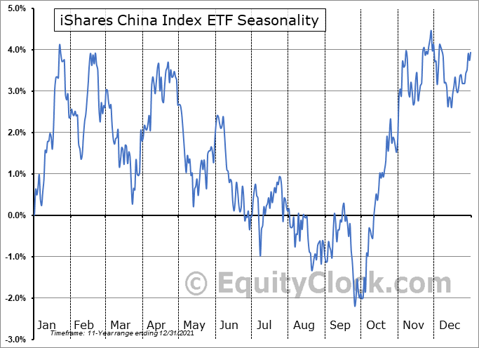iShares China Index ETF (TSE:XCH.TO) Seasonality