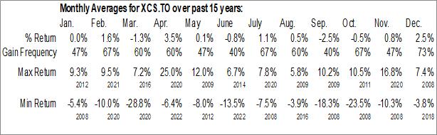 Monthly Seasonal iShares S&P/TSX Small Cap Index ETF (TSE:XCS.TO)