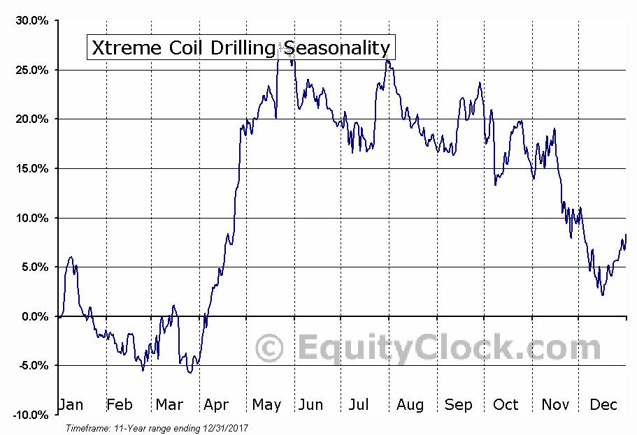 Xtreme Coil Drilling (TSE:XDC) Seasonal Chart