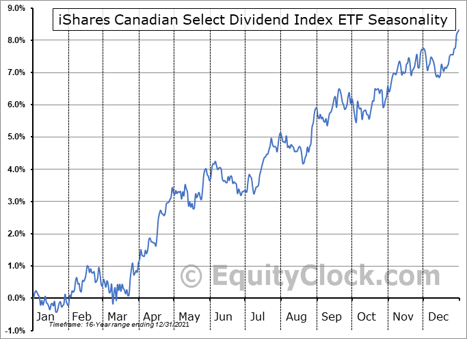 iShares Canadian Select Dividend Index ETF (TSE:XDV.TO) Seasonal Chart