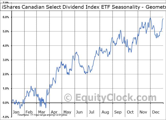 iShares Canadian Select Dividend Index ETF (TSE:XDV.TO) Seasonality