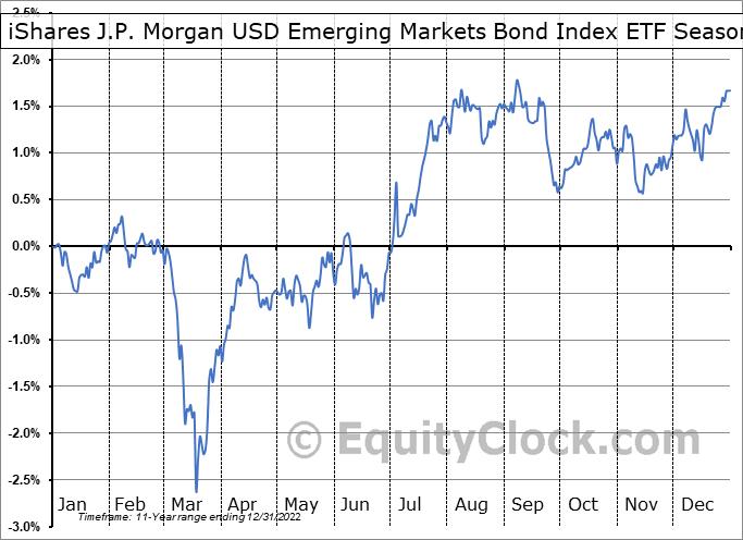 iShares J.P. Morgan USD Emerging Markets Bond Index ETF (CAD-Hedged) (TSE:XEB.TO) Seasonal Chart