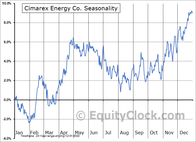 Cimarex Energy Co. (NYSE:XEC) Seasonal Chart