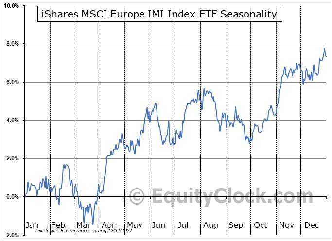 iShares MSCI Europe IMI Index ETF (CAD-Hedged) (TSE:XEH.TO) Seasonal Chart