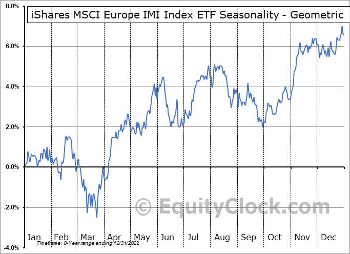 iShares MSCI Europe IMI Index ETF (CAD-Hedged) (TSE:XEH.TO) Seasonality