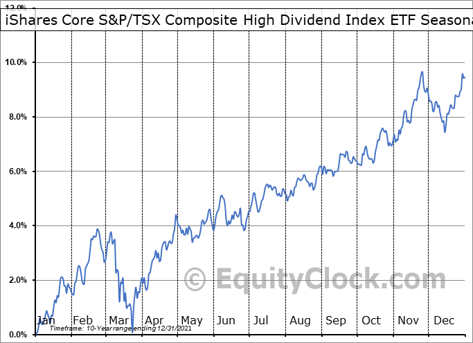 iShares Core S&P-TSX Composite High Dividend Index ETF (TSE:XEI.TO) Seasonal Chart
