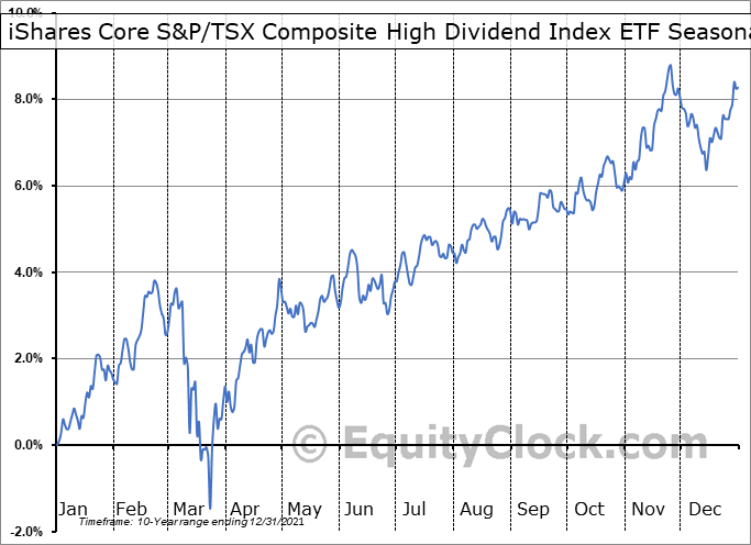 iShares Core S&P/TSX Composite High Dividend Index ETF (TSE:XEI.TO) Seasonality