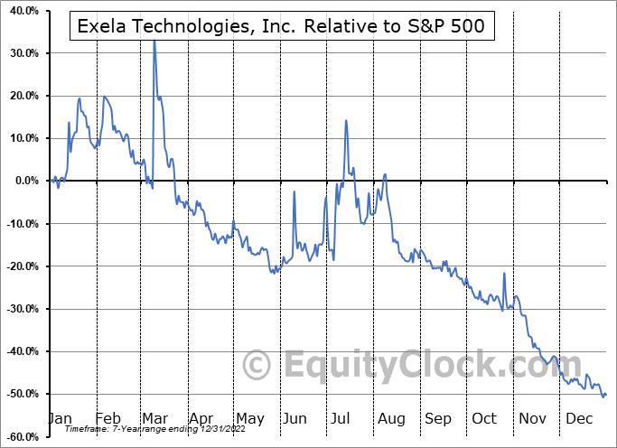 XELA Relative to the S&P 500