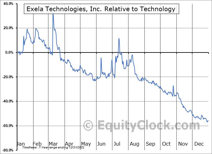 XELA Relative to the Sector
