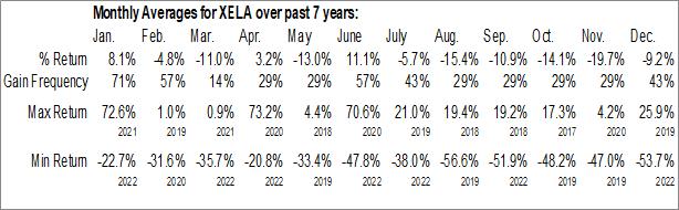 Monthly Seasonal Exela Technologies, Inc. (NASD:XELA)