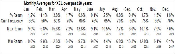 Monthly Seasonal Xcel Energy (NASD:XEL)