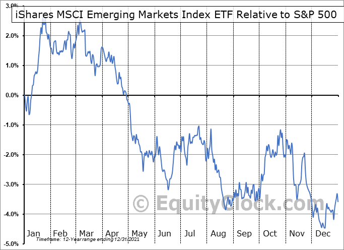 XEM.TO Relative to the S&P 500