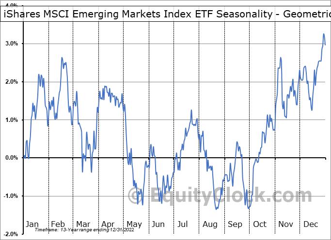 iShares MSCI Emerging Markets Index ETF (TSE:XEM.TO) Seasonality