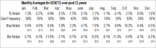 Monthly Seasonal iShares MSCI Emerging Markets Index ETF (TSE:XEM.TO)