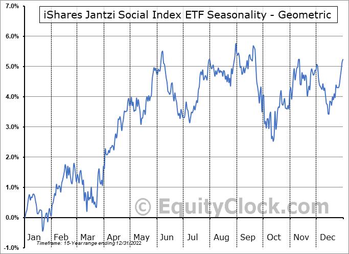 iShares Jantzi Social Index ETF (TSE:XEN.TO) Seasonality
