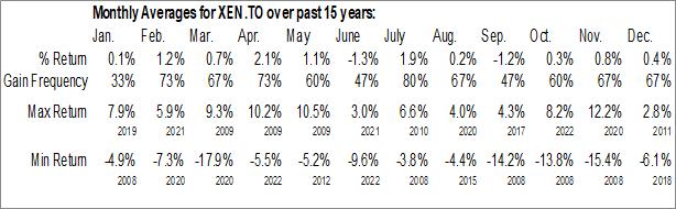 Monthly Seasonal iShares Jantzi Social Index ETF (TSE:XEN.TO)