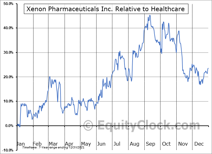 XENE Relative to the Sector