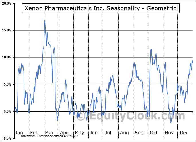 Xenon Pharmaceuticals Inc. (NASD:XENE) Seasonality