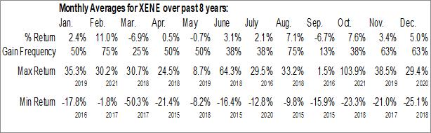 Monthly Seasonal Xenon Pharmaceuticals Inc. (NASD:XENE)