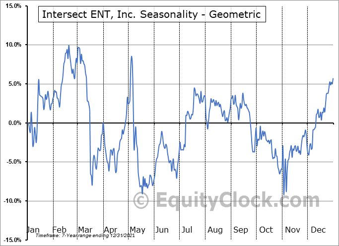 Intersect ENT, Inc. (NASD:XENT) Seasonality
