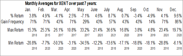 Monthly Seasonal Intersect ENT, Inc. (NASD:XENT)