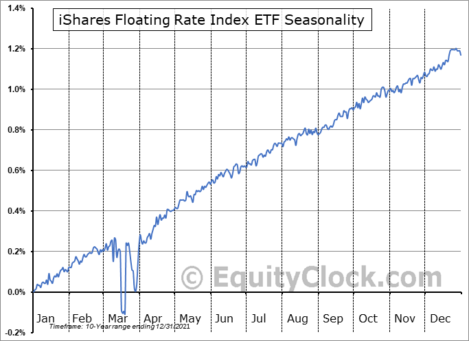 iShares Floating Rate Index ETF (TSE:XFR.TO) Seasonal Chart