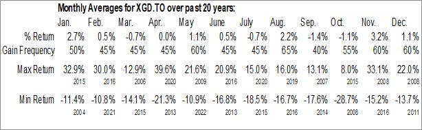 Monthly Seasonal iShares S&P/TSX Global Gold Index ETF (TSE:XGD.TO)