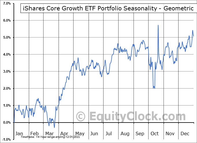 iShares Core Growth ETF Portfolio (TSE:XGRO.TO) Seasonality