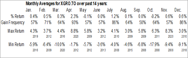 Monthly Seasonal iShares Core Growth ETF Portfolio (TSE:XGRO.TO)