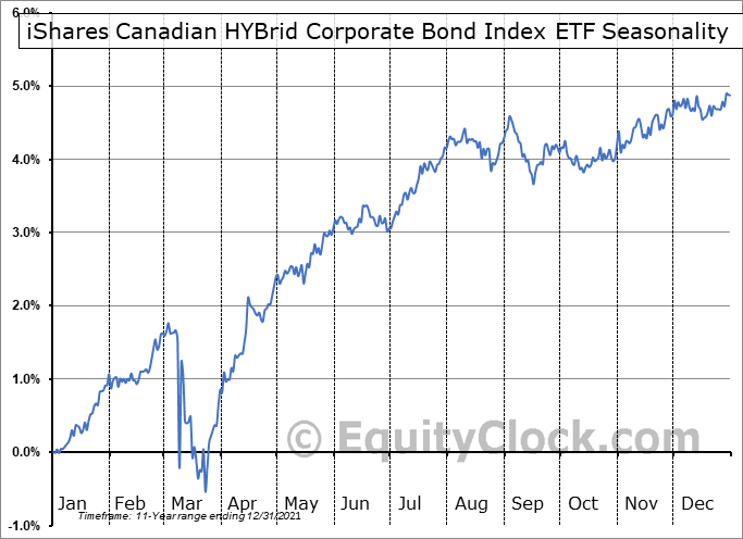 iShares Canadian HYBrid Corporate Bond Index ETF (TSE:XHB.TO) Seasonal Chart