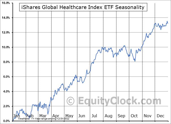 iShares Global Healthcare Index ETF (CAD-Hedged) (TSE:XHC.TO) Seasonal Chart